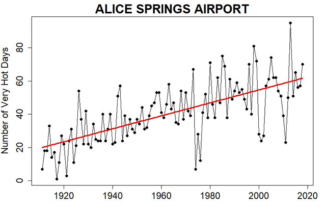 Number of very hot days in Alice Springs, Australia, 1911-2018. Graphic: Tamino / Open Mind