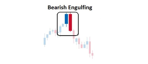 cara trading forex dengan engulfing candlestick