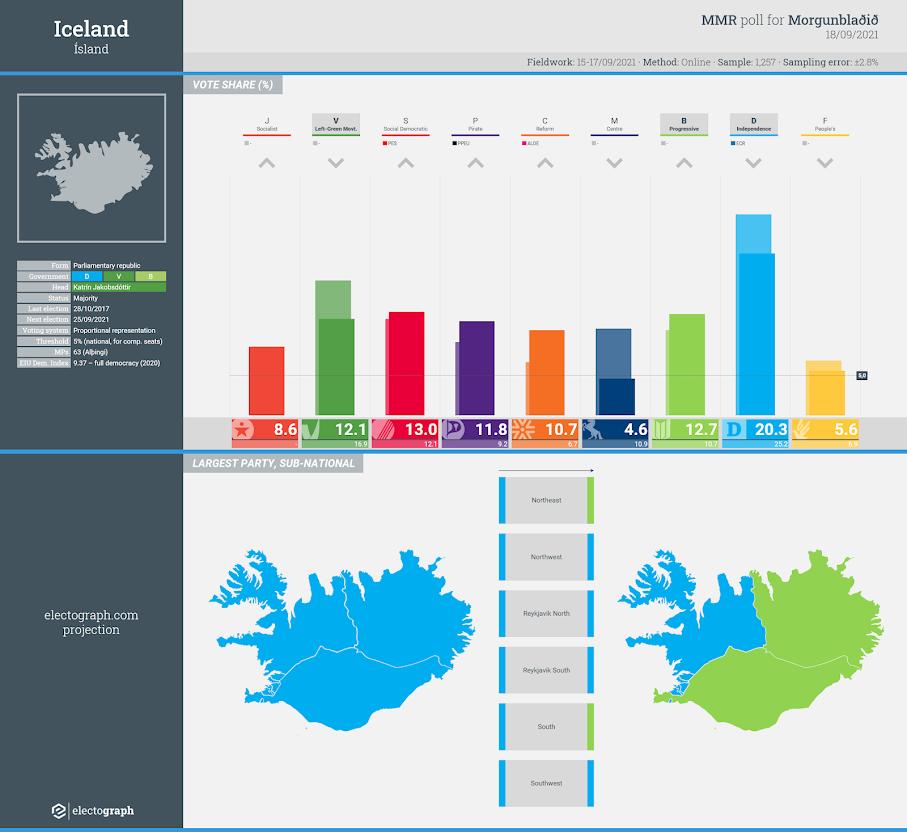 ICELAND: MMR poll chart, 18 September 2021