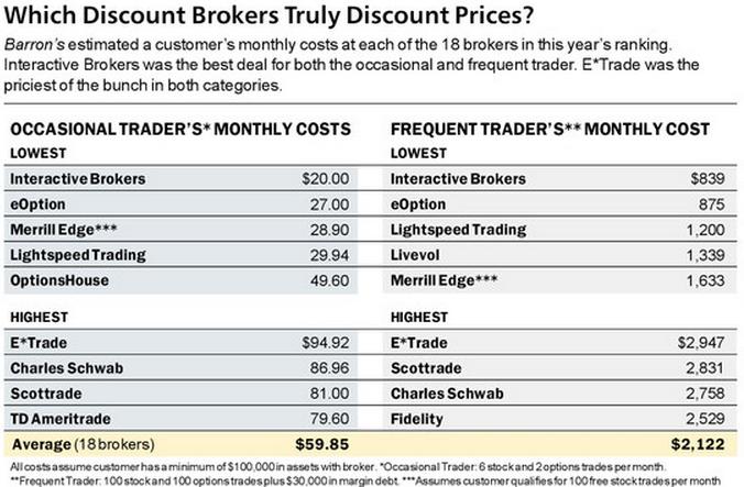 Canadian discount options brokers