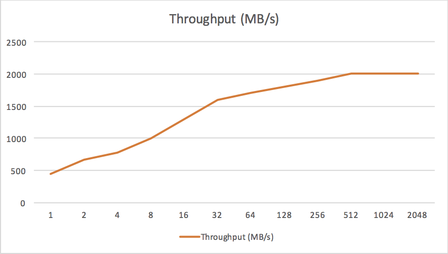 Mkfile ssd throughput