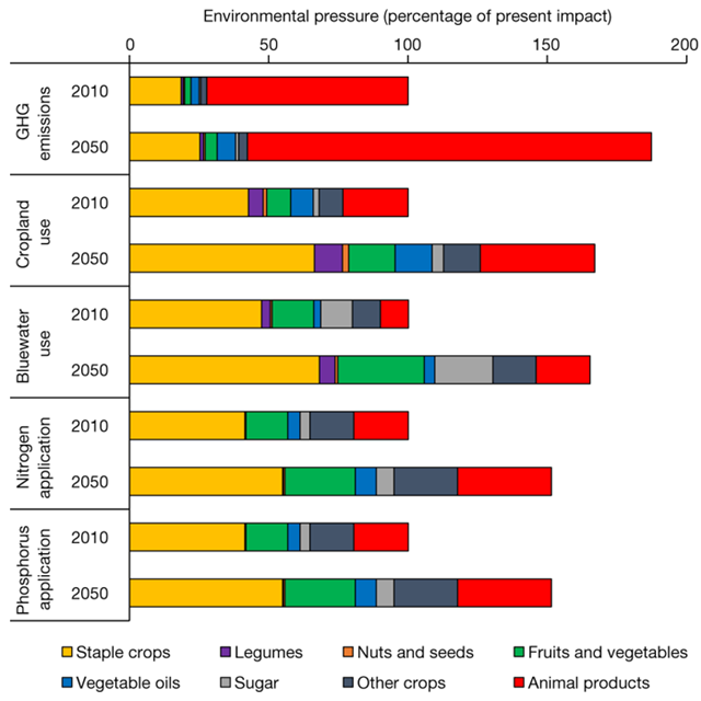 Present (2010) and projected (2050) environmental pressures on five environmental domains divided by food group. Graphic: Springmann, et al., 2018 / Nature
