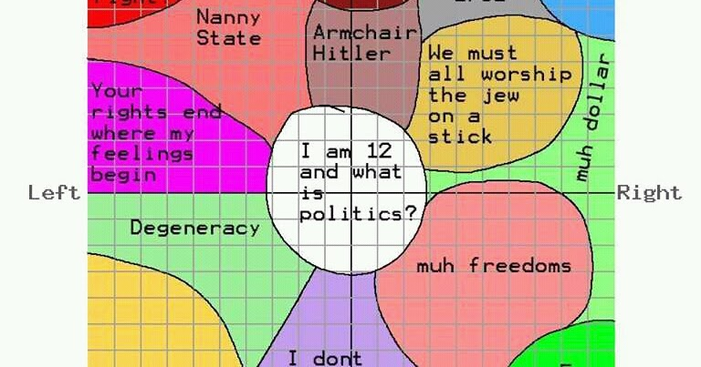 What Your Political Compass Spectrum Position Says About