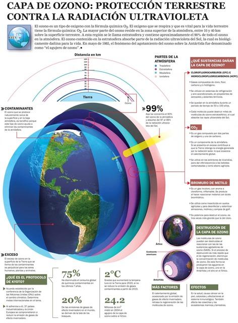 capa-ozono-infographic
