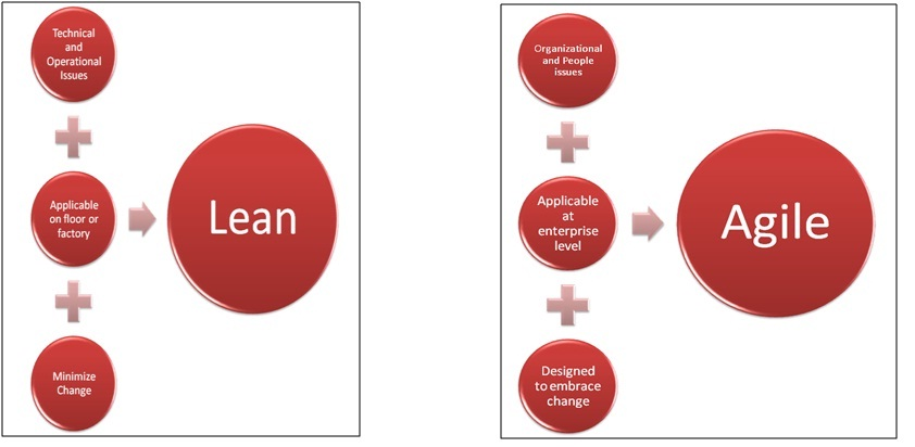 lean versus traditional production and company's Similarities and differences between tqm, six sigma and lean roy andersson, henrik eriksson and ha˚kan torstensson school of engineering, university college of bora.
