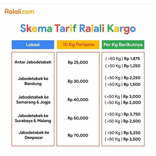 skema tarif ralali kargo