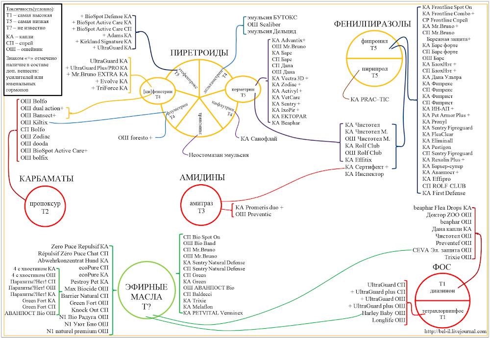 Препараты от блох и клещей (совместимость, информация) 10384