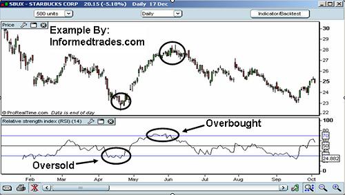 belajar trading forex menggunakan indikator RSI
