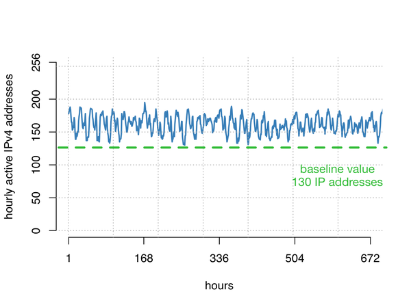 Tracking edge outage fig2