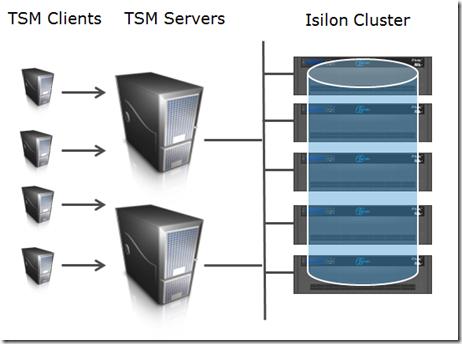 Stefan Radtke's Blog: How to optimize Tivoli Storage Manager