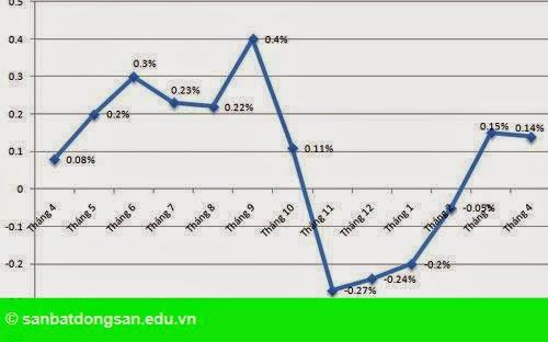 Hình 1: CPI Việt Nam có mức tăng thấp nhất 14 năm