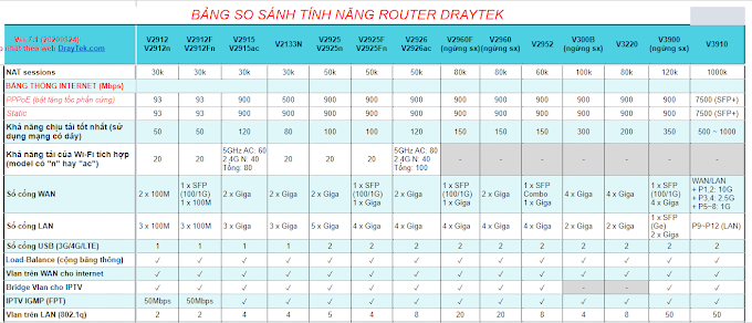 Bảng so sánh độ chịu tải của các dòng router Draytek