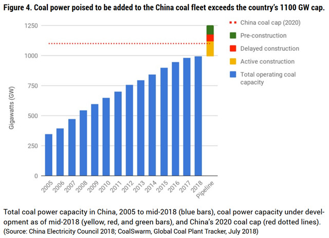 Total coal power capacity in China, 2005 to mid-2018 (blue bars), coal power capacity under development as of mid-2018 (yellow, red, and green bars), and China's 2020 coal cap (red dotted lines). Coal power poised to be added to the China coal fleet exceeds the country's 1100 GW cap. Data: China Electricity Council 2018; CoalSwarm, Global Coal Plant Tracker, July 2018. Graphic: CoalSwarm