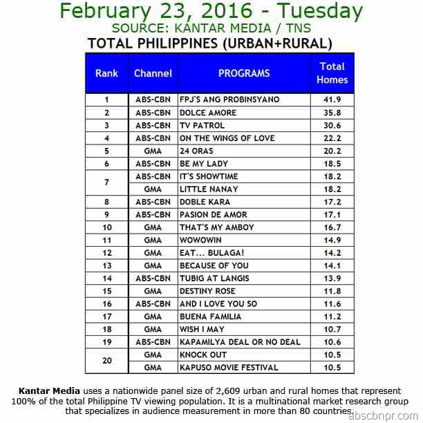 Kantar Media National TV Ratings - Feb. 23, 2016