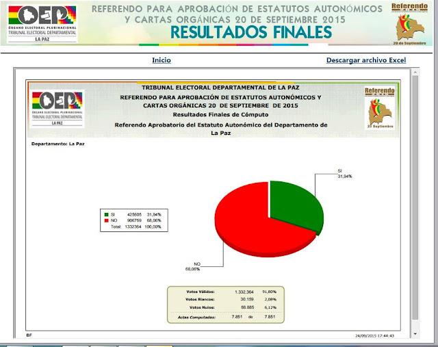 Referendo 2015 Bolivia
