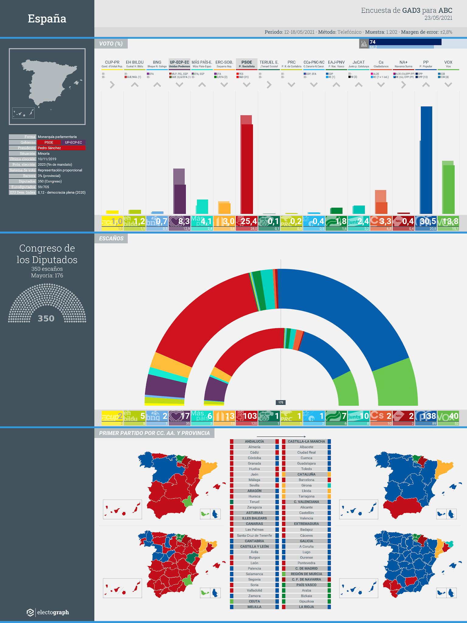 Gráfico de la encuesta para elecciones generales en España realizada por GAD3 para ABC, 23 de mayo de 2020
