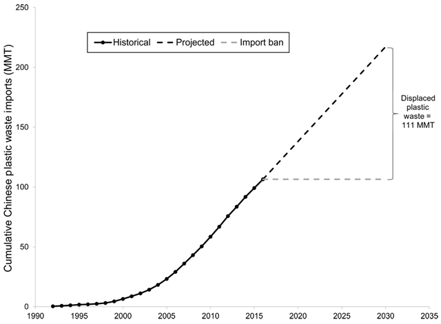 Estimated mass of global displaced plastic waste due to the new Chinese import ban based on cumulative imports of PE, PS, PVC, and other plastics into China (UN Comtrade data). The BAU (business as usual) projection of Chinese imports was created by using a linear regression of the last 10 years of imports. The Chinese ban on importation of plastic waste is based on a 100 percent implementation of the regulation. Graphic: Brooks, et al., 2018 / Scientific Advances