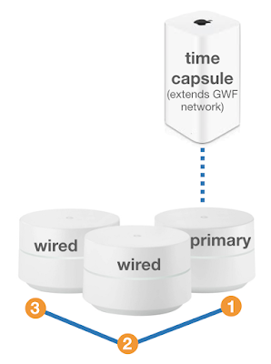 Backing up to time capsule using google wifi google product forums time capsule without compromising the integrity of the google wifi mesh network if so what might the setup look like below is an illustration of my asfbconference2016 Images