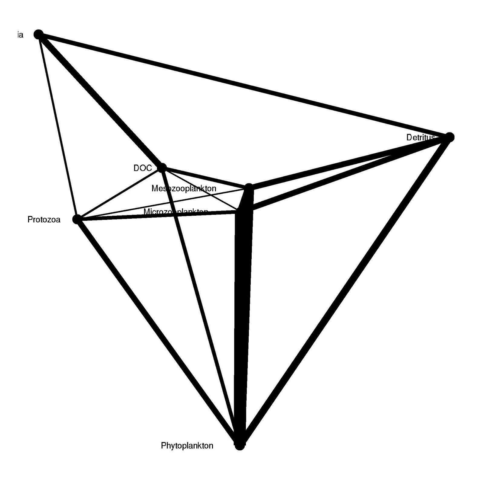 Basic Ggplot2 Network Graphs Ver2