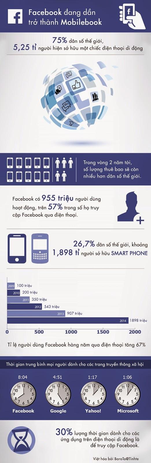 [Submit] facebook dang dan tro thanh mobile book.