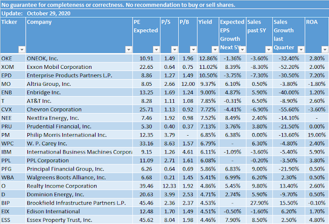 Top Yielding Dividend Growth Stocks