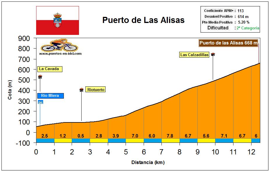 Altimetría Perfil Puerto de Alisas