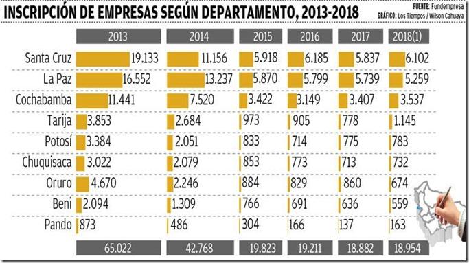 Empresas en Bolivia
