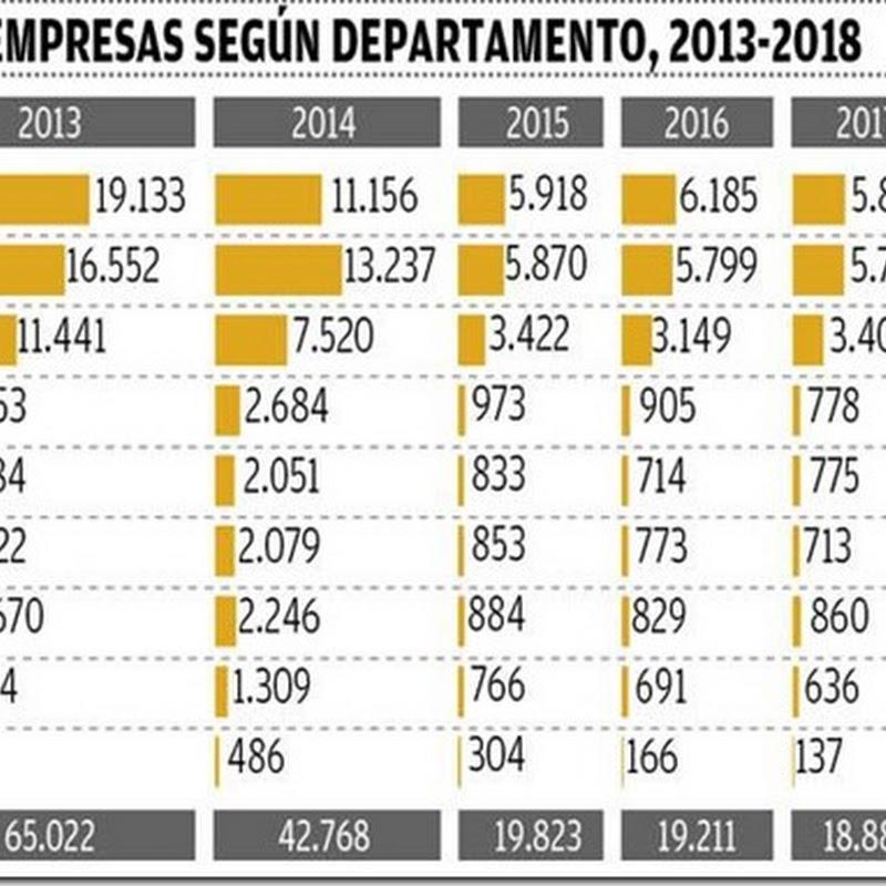 Bolivia: Registro de nuevas empresas cae 71% desde la vigencia del doble aguinaldo