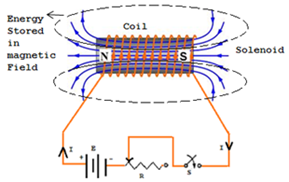 energy-stored-in-magnetic-field