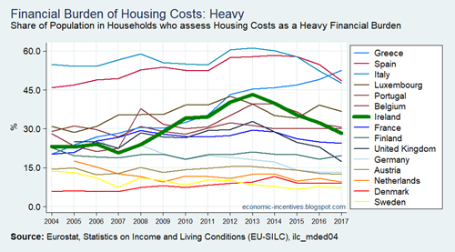 EU15 SILC Financial Burden of the Total Housing Cost 2004-2017