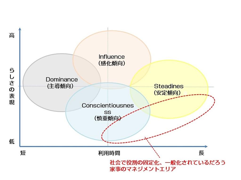 家事における「らしさ」×「時間」の行動傾向の体系図