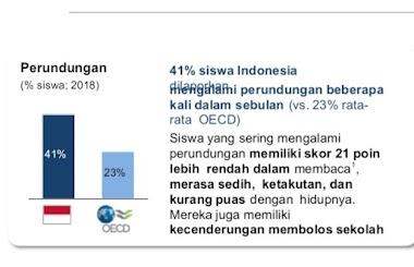PERUNDUNGAN SISWA INDONESIA MENCAPAI 41%