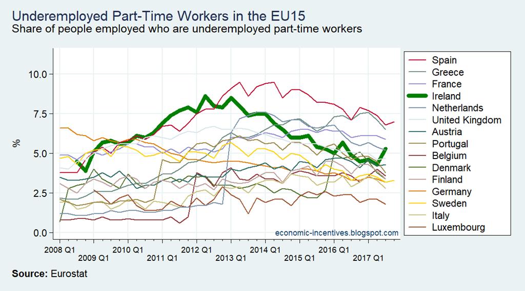 [EU15+LFS+Part-time+Underemployed%5B2%5D]