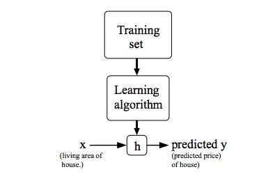 model representation Learning Machine Learning | Week 1 | Machine Learning Course | Andrew Ng | Coursera Saumya Ranjan Nayak thecsengineer