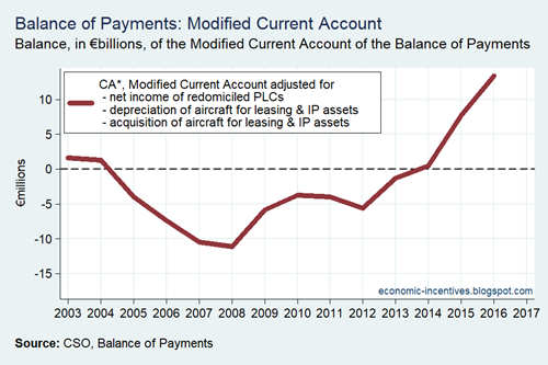 Balance of Payments Modified Current Account Annual