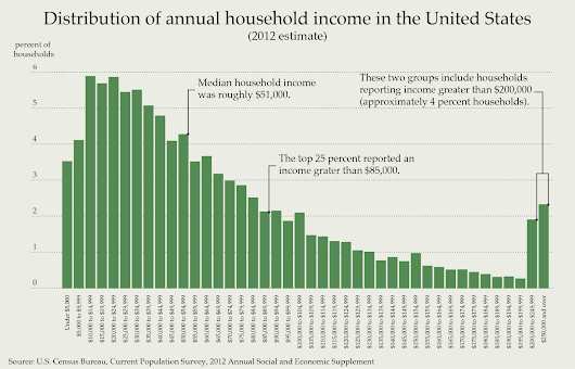 Crunching some Numbers on Universal Basic Income