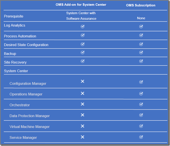 Thoughts on Azure, OMS & SCOM: New License Model: Operations