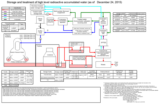 Storage and treatment of high level radioactive accumulated water at the Fukushima Daiichi Nuclear Power Station, 24 December 2015. Graphic: TEPCO