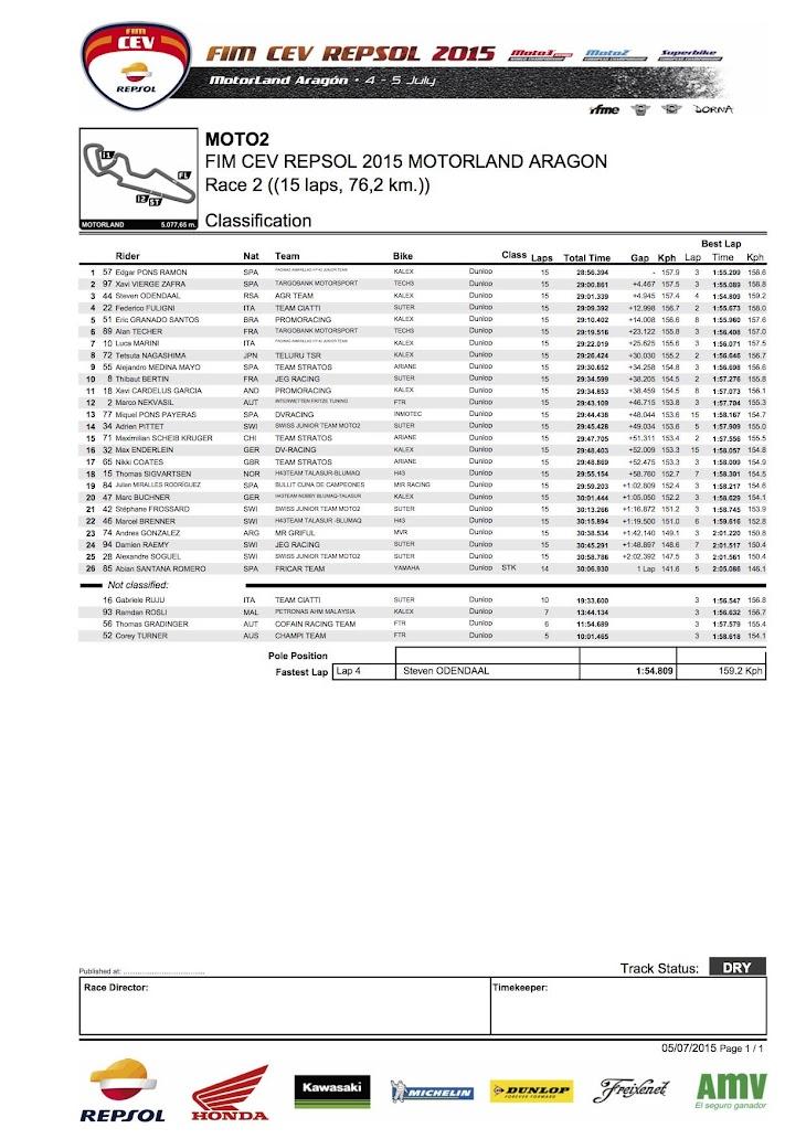cev-moto2-gara2-2015aragon.jpg