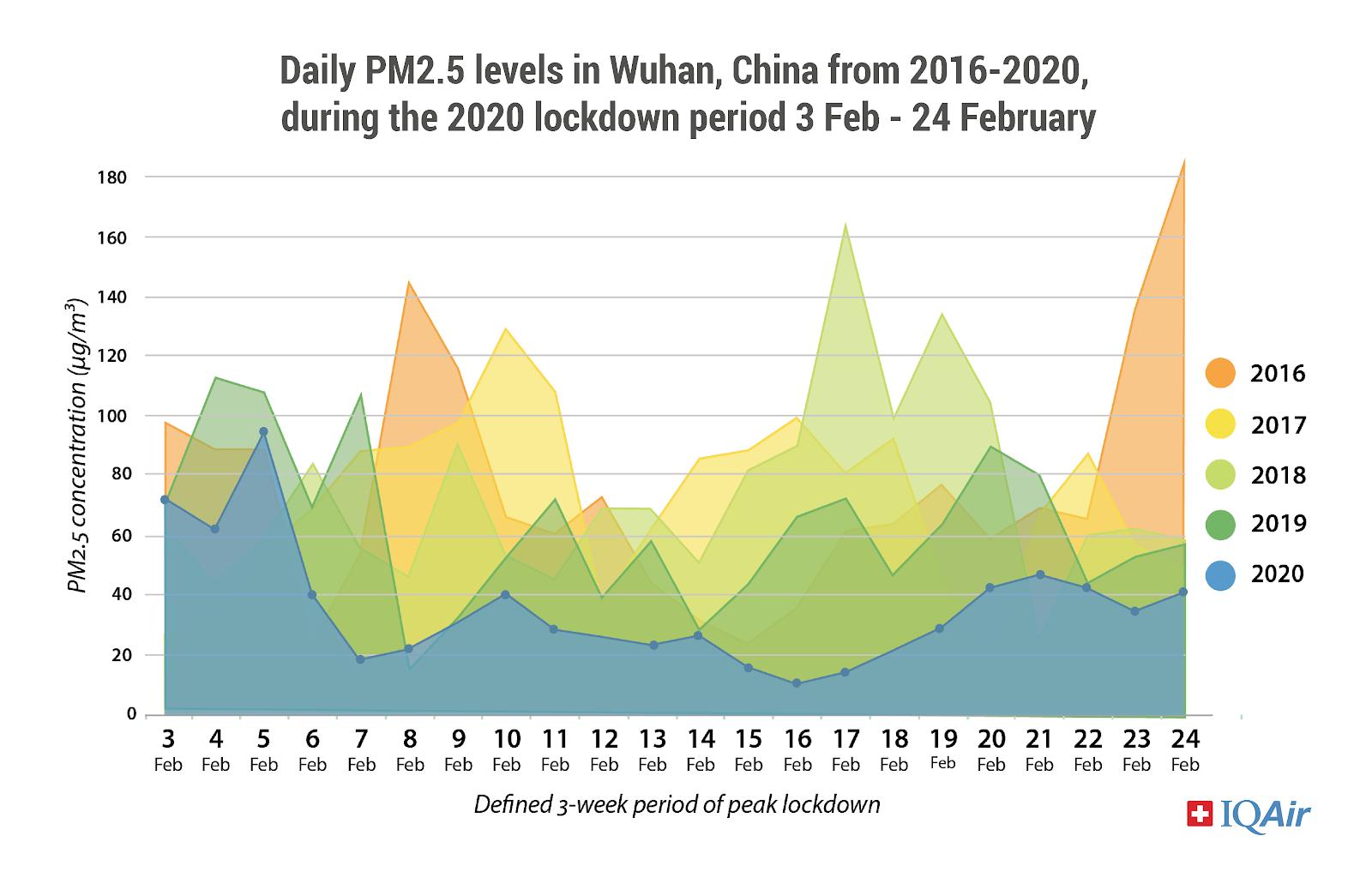Wuhan air pollution, 2016-2010