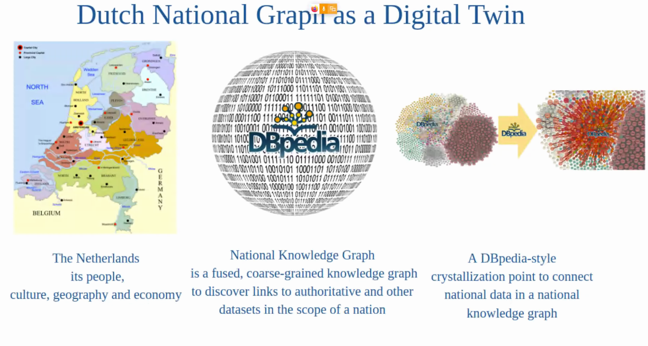 Dutch National Graph as a Digital Twin