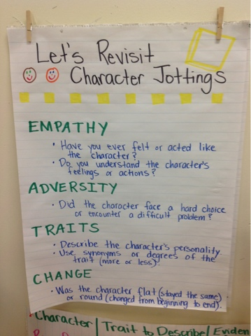 1000 Images About Synonyms On Pinterest Anchor Charts