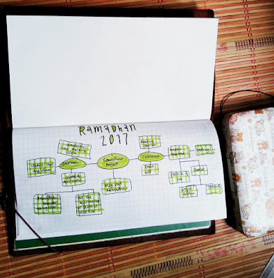 bullet journal indonesia ramadan setup ideas