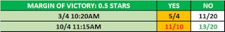 WrestleMania 37 Observer Star Rating Betting From Kambi