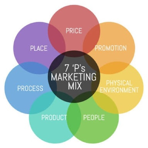 Service marketing mix 7 ps of marketing free b notes the service marketing mix is also known as an extended marketing mix and is an integral part of a service blueprint design the service marketing mix malvernweather Gallery