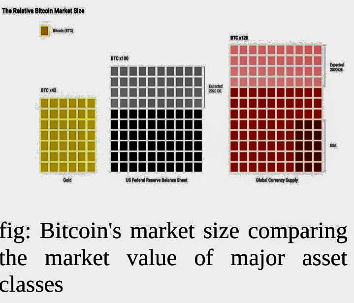 Bitcoin's market size comparing the market value of major asset classes