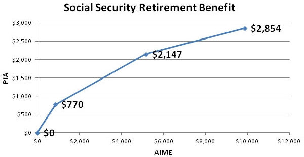 Social Security Retirement benefit formula 2016