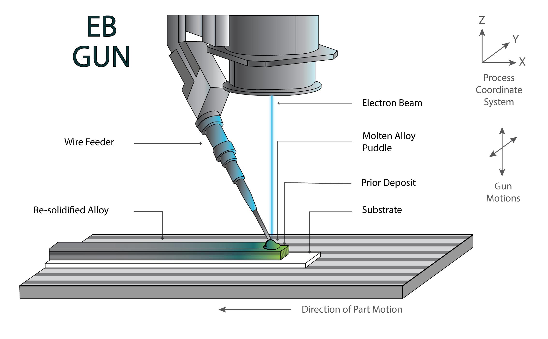 Electron Beam Melting