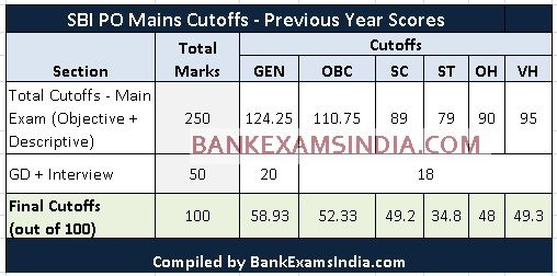 SBI PO previous year main exam cutoffs,SBI PO main exam cutoff marks,SBI PO recruitment mains cutoffs