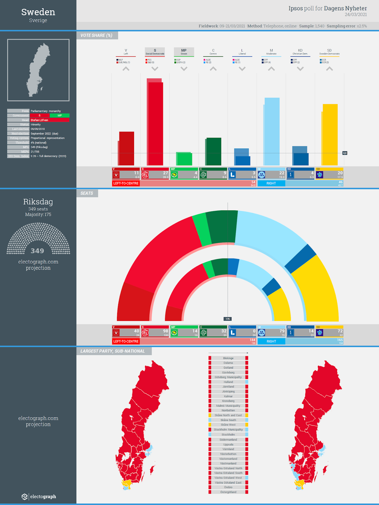 SWEDEN: Ipsos poll chart for Dagens Nyheter, 24 March 2021